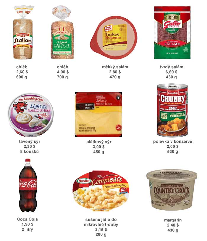 Ceny potravin v USA